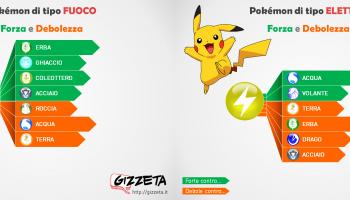 Pokémon Go: debolezze e resistenze di tutti i pokemon