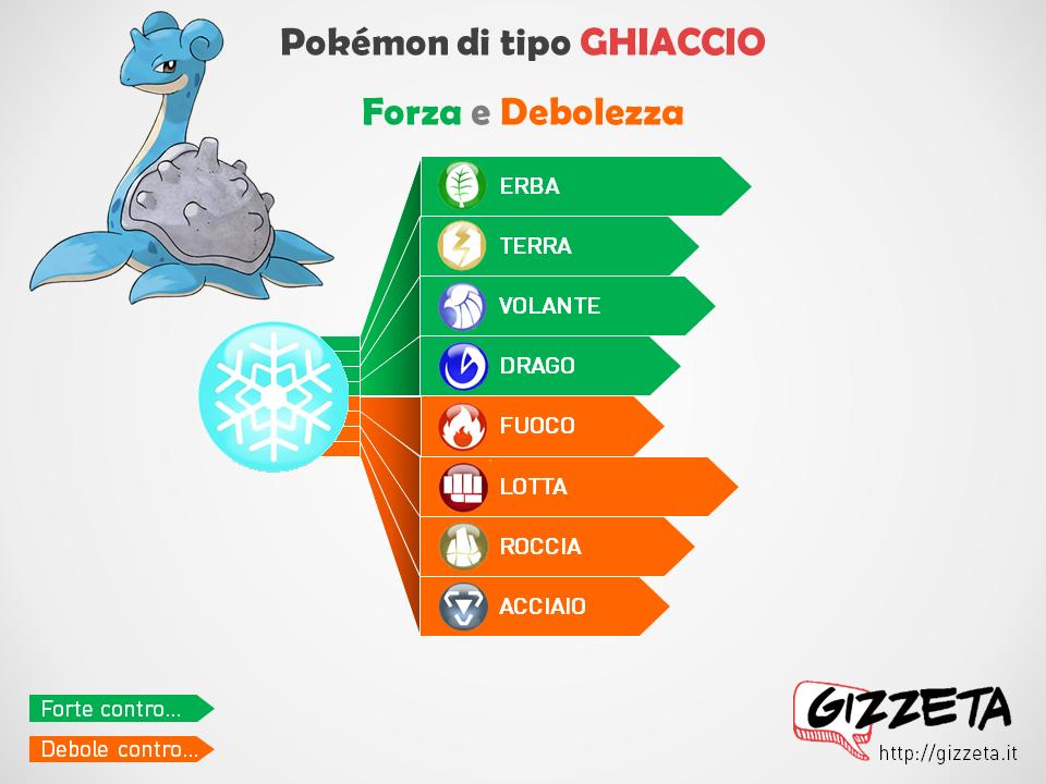 Pokémon Go Debolezze E Resistenze Di Tutti I Pokemon Gizzeta