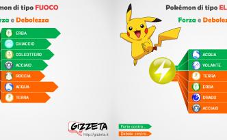 cover debolezze e resistenze dei pokemon